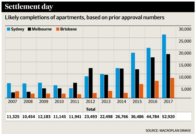 Apartmentoversupply