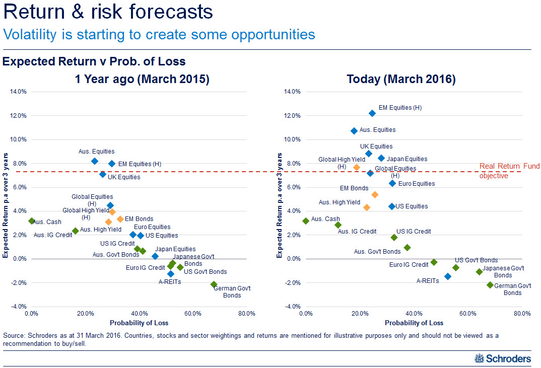 20160427 ma return forecasts
