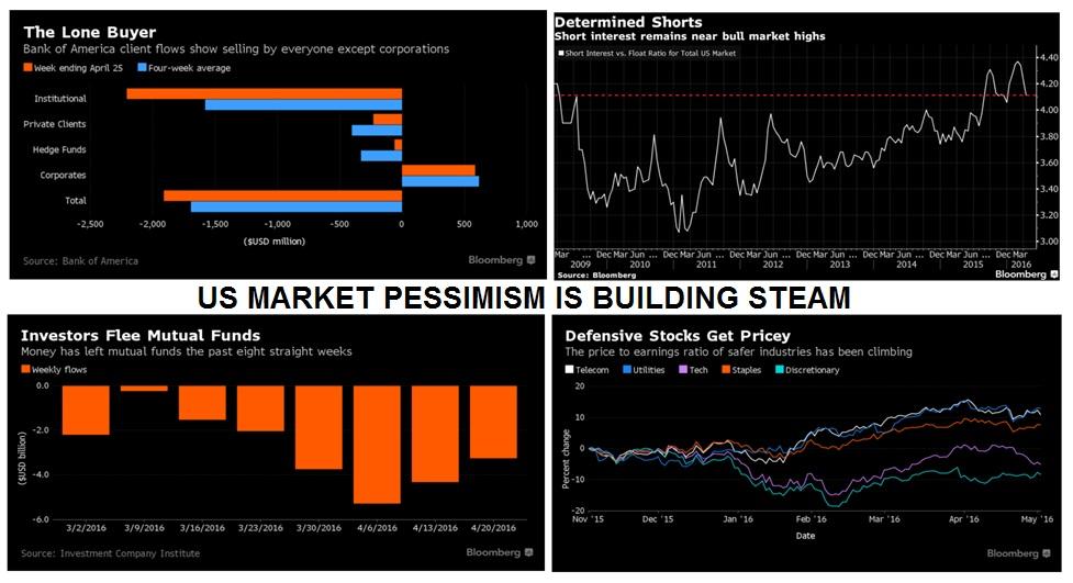 Usmarketpessimism