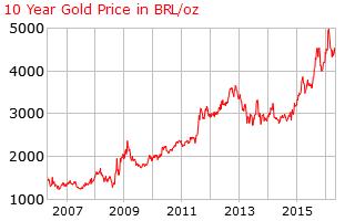 Gold 10 year o x brl