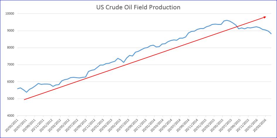 Oil 2016 05