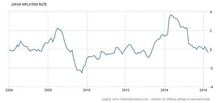 Japaninflation