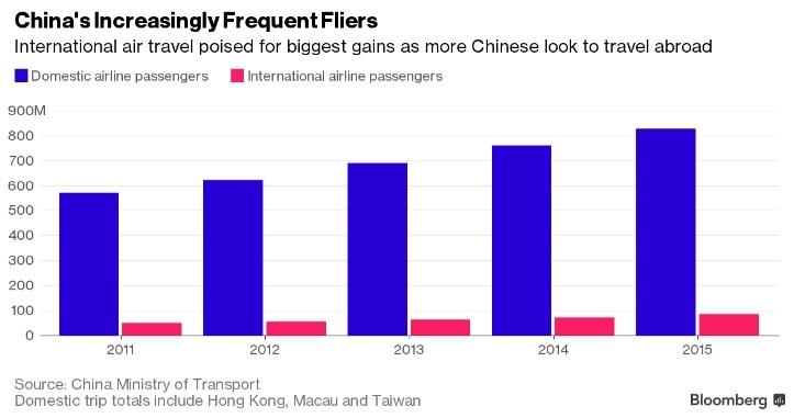 Chinatourism