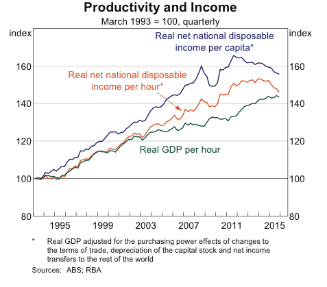 Productivity and income