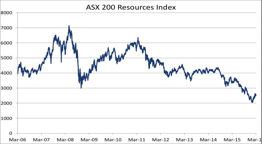 Asx over decade
