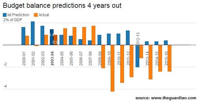 Budget4yrprediction