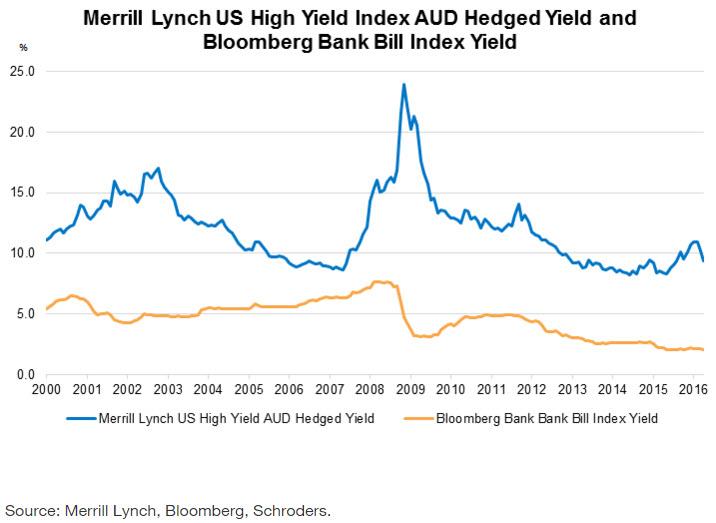 20160614 junk bonds