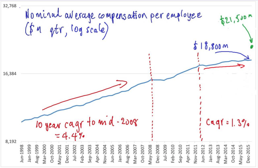 Nominal average compensation