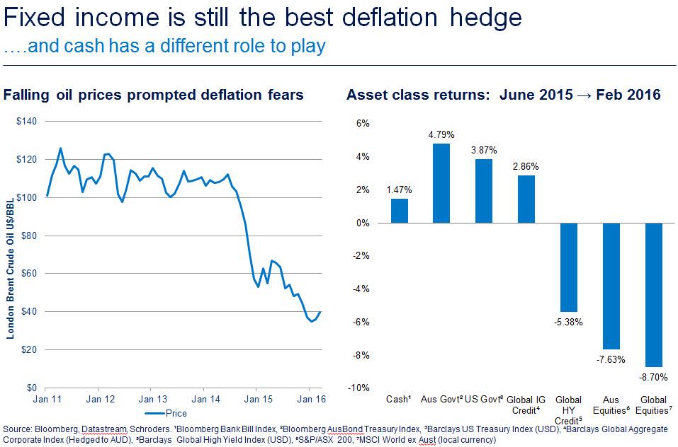20160621 bonds deflation hedge