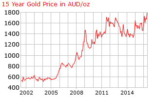 15 year a gold price