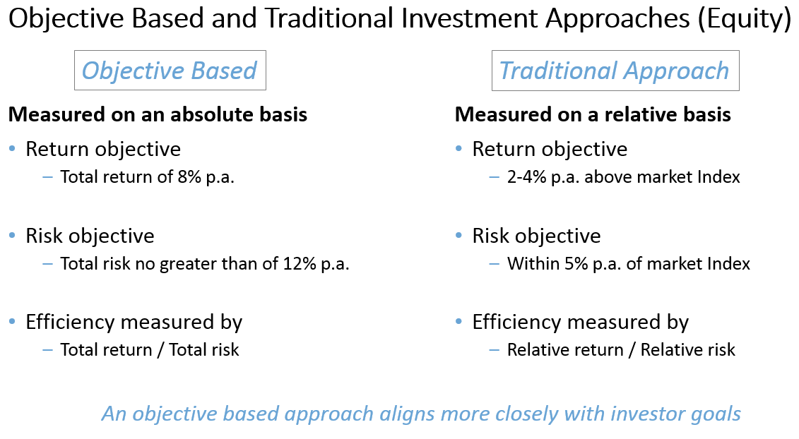 Ag objectiveinvesting 300616
