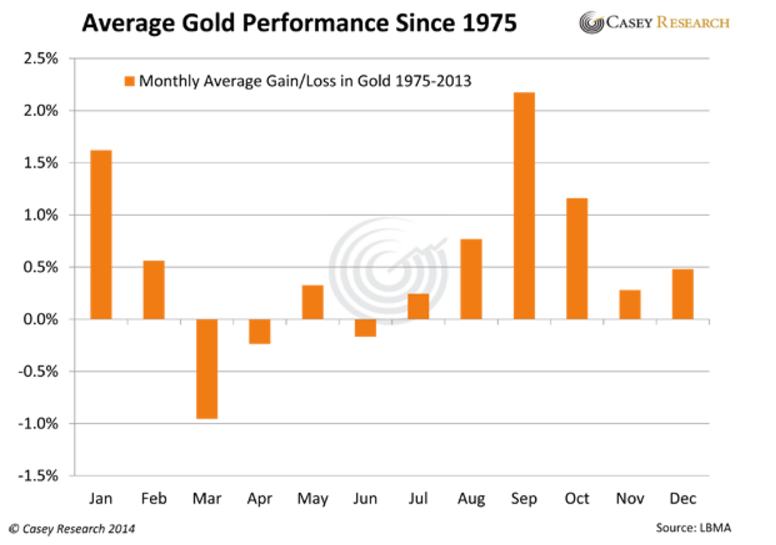 Gold monthly performance