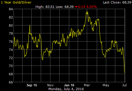 1 year gold silver ratio