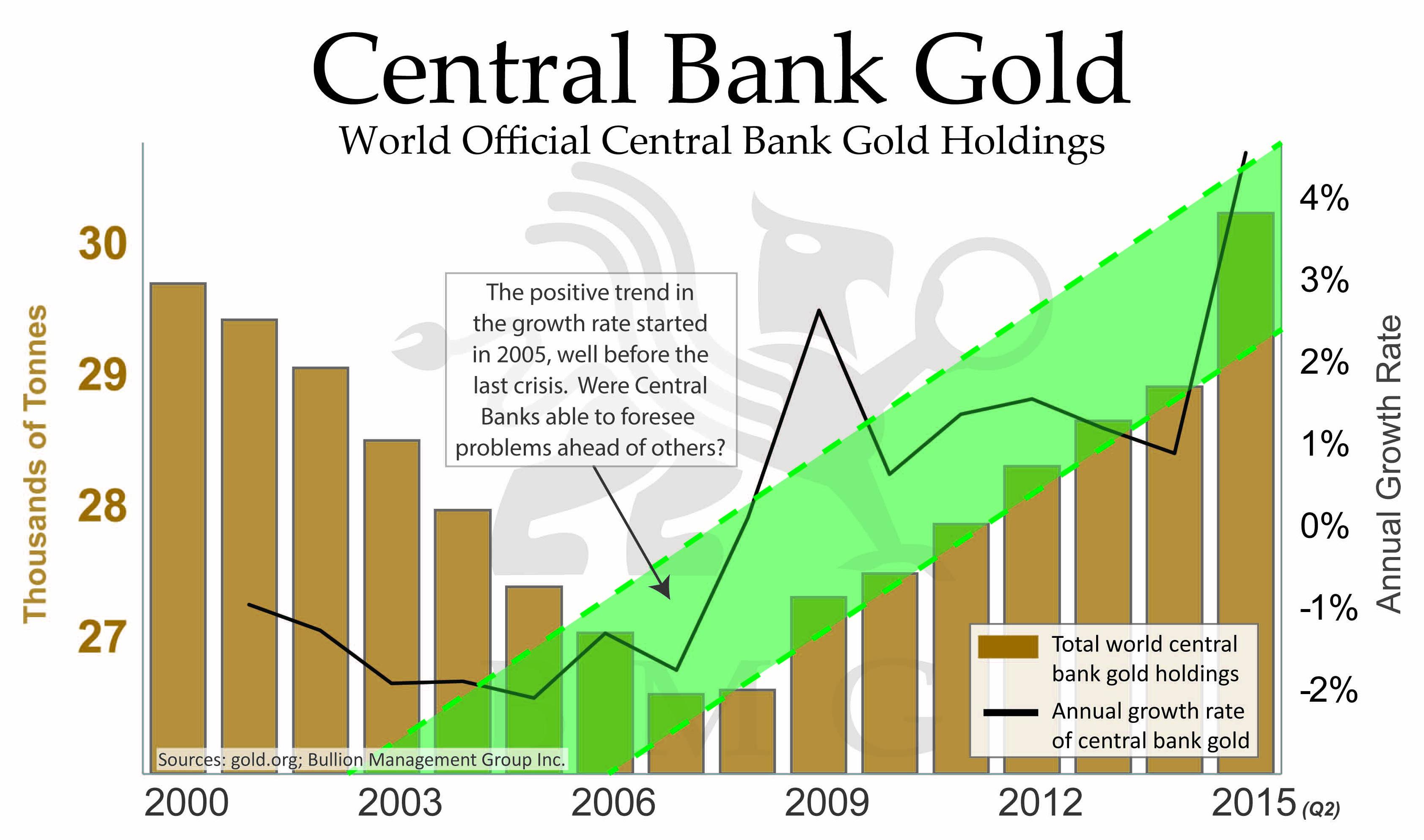 Cerntral bank gold