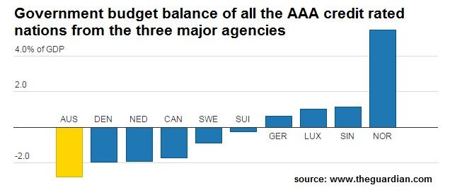 Budgetcredit