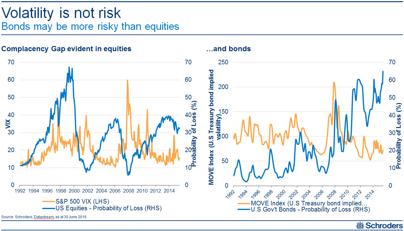 20160802 volatility not risk