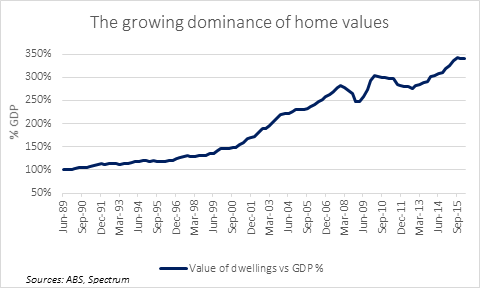 Home values vs gdp