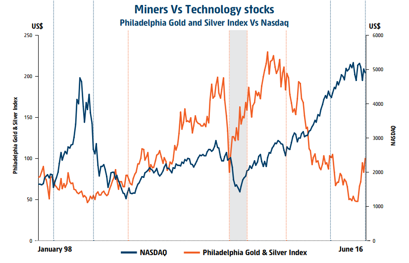 Miners vs Tech stocks.PNG