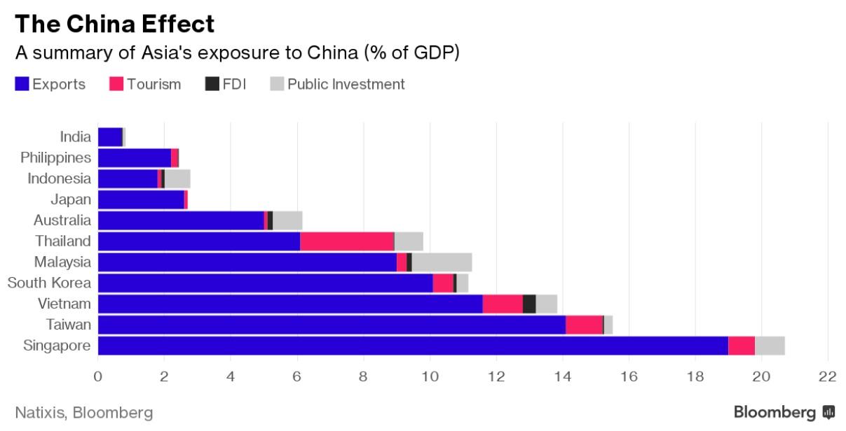 Chinaeffect