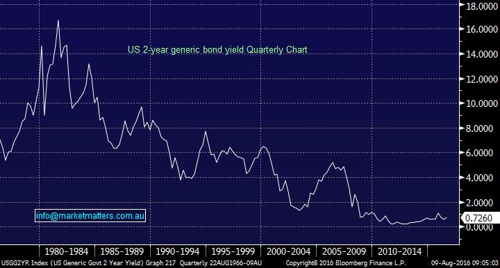 2 year bond chart
