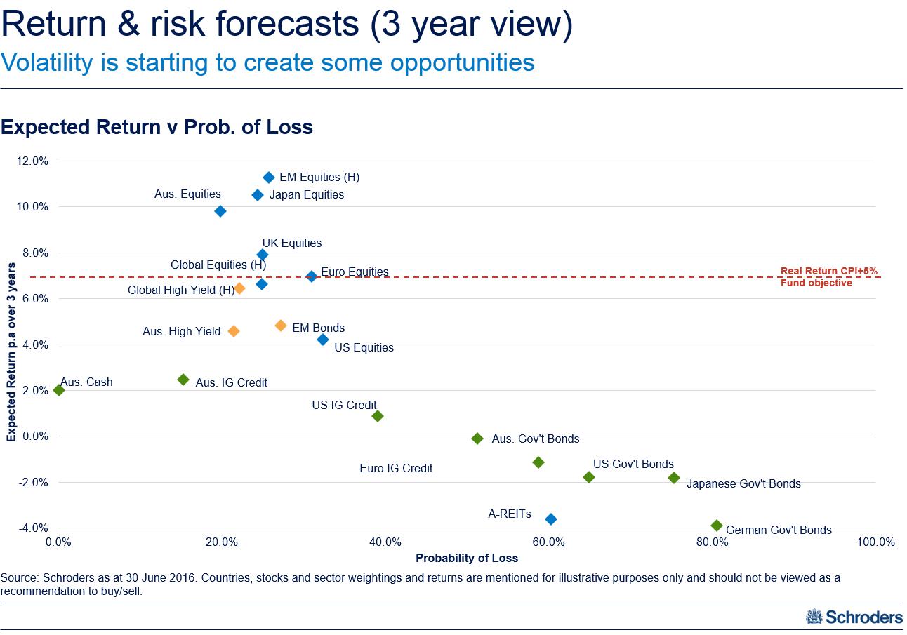 20160811 return forecasts