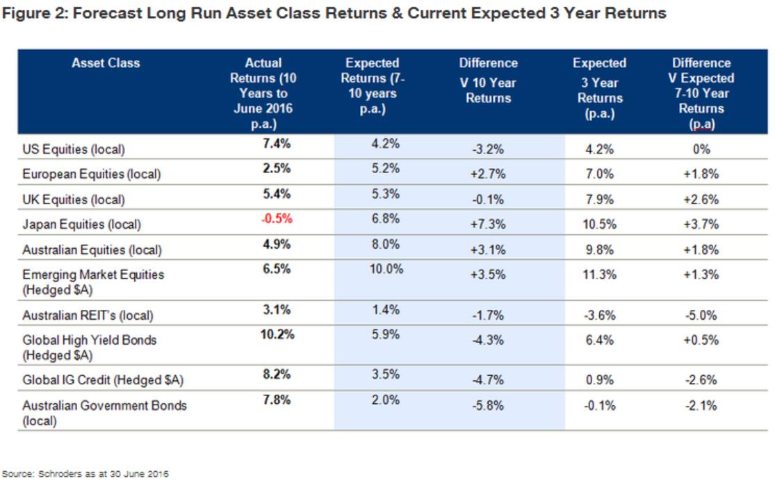 20160811 return forecasts long2