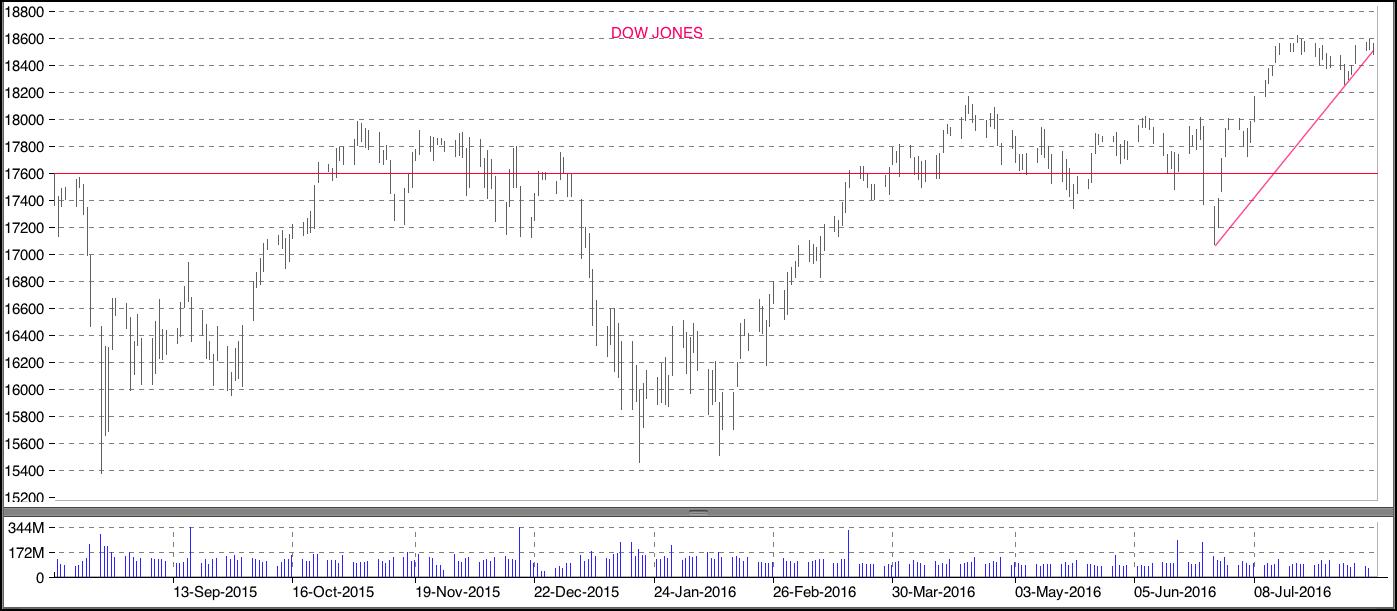 Dow1108