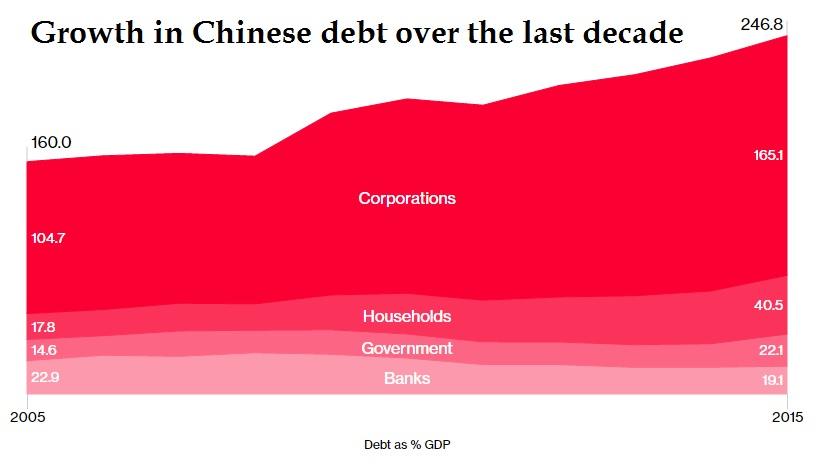 Chinadebt