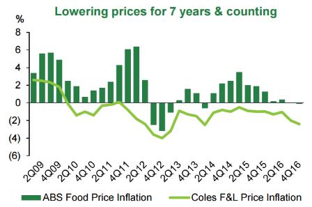 Coles deflation