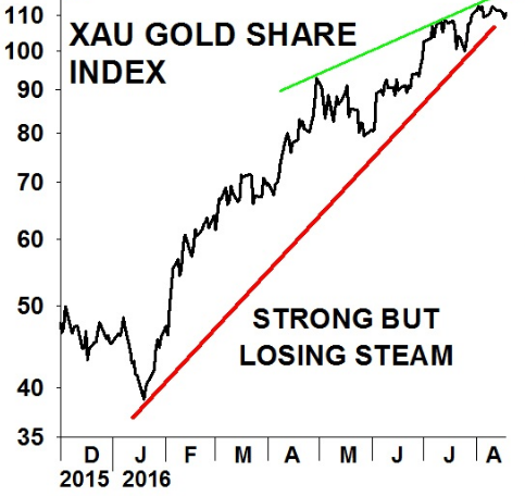 Gold stock index