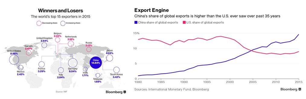 Globalexports
