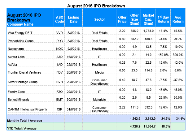 August 2016 ipo breakdown