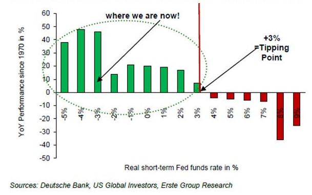 gold_vs_levels_of_interest_rates_1970-2012 edit.png