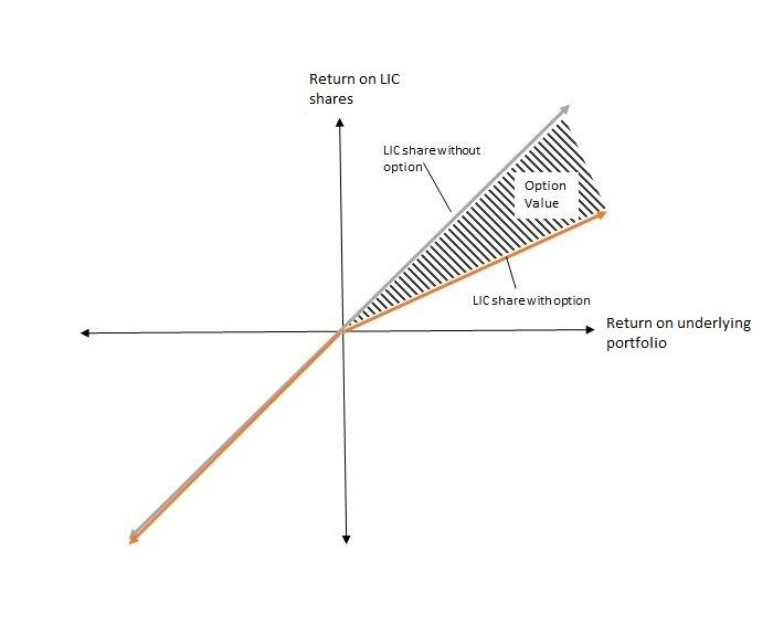 Lic option valuation d2