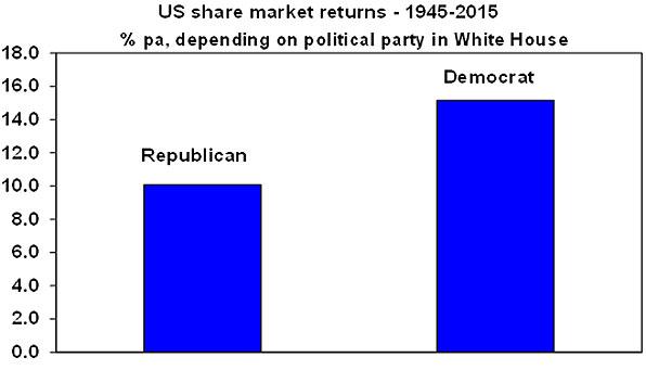 Chart2 20160921