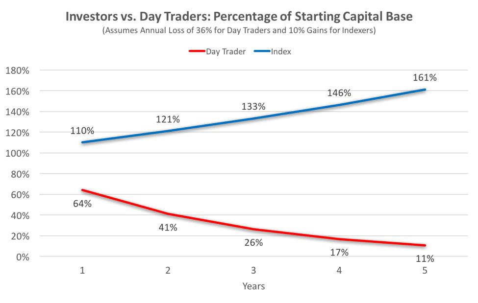 Daytradingvsinvesting