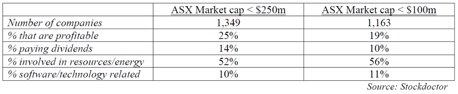 ASX smaller cos data.png