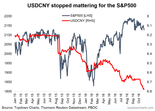 spx vs cny.PNG