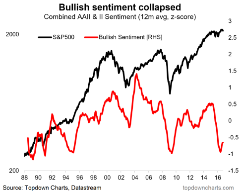 bulls not bullish.PNG
