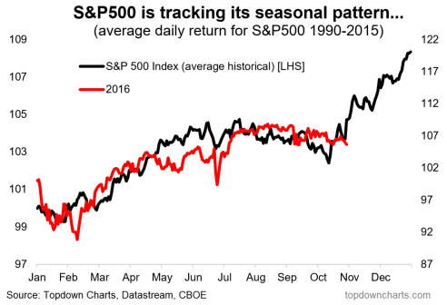 SPX seasonality Nov.PNG