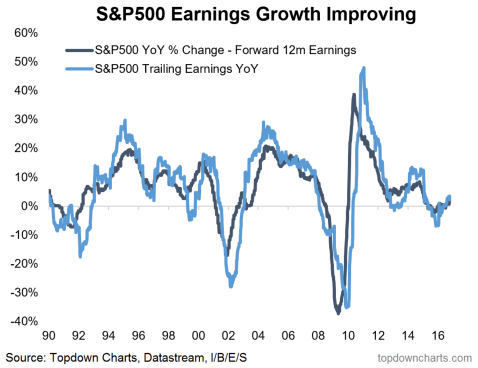 SPX earnings growth.PNG