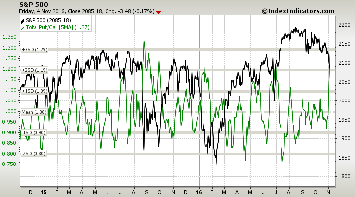 Sp500 vs put call ratio total 1d sma params 2y x x 5ma