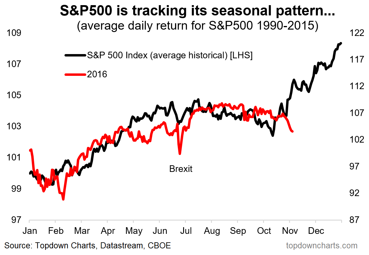 Spx seasonal slip
