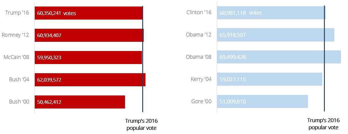 Fig 2 popular vote