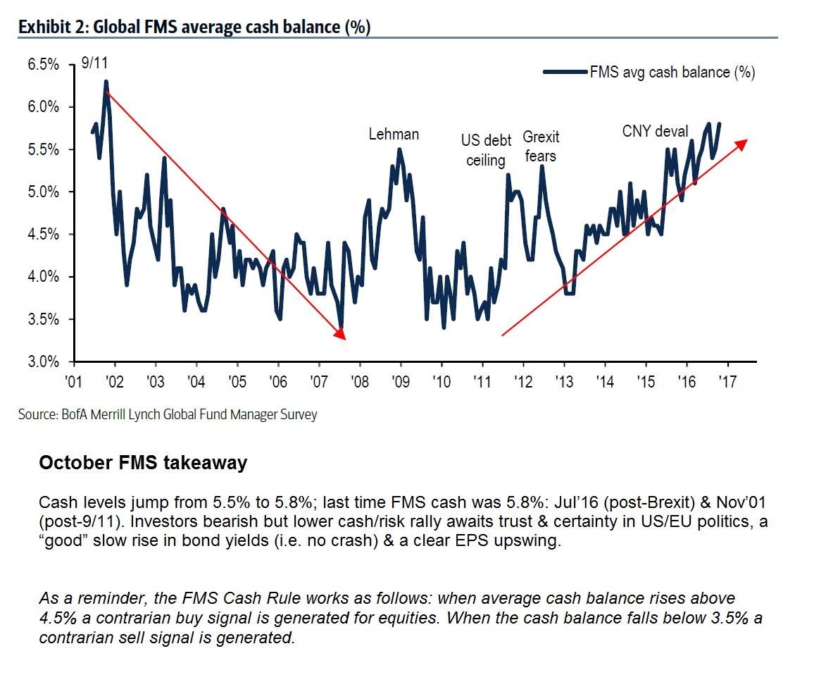 Fig 1 global fms average cash balance