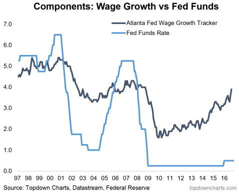 Wage growth vs fed funds