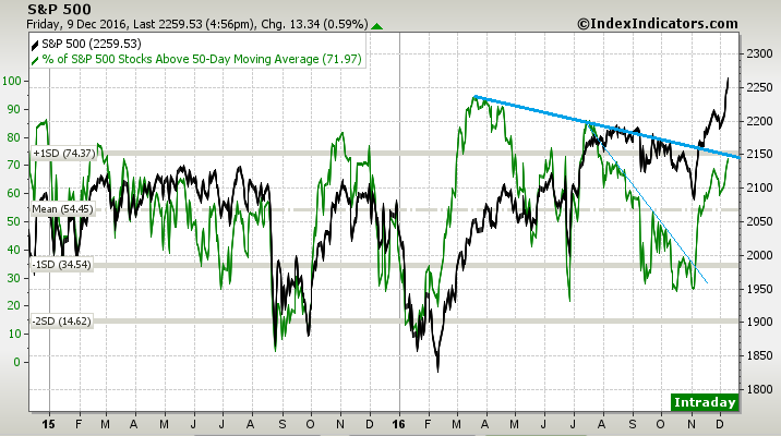 another breadth breakout test.png
