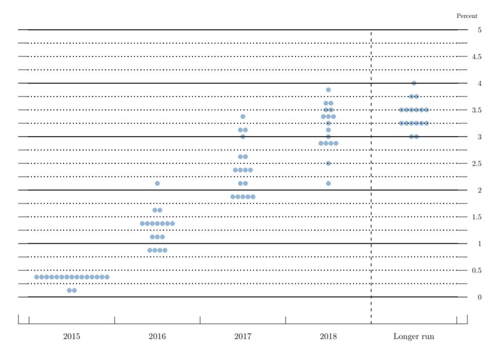 FOMC dot plot 2015.PNG
