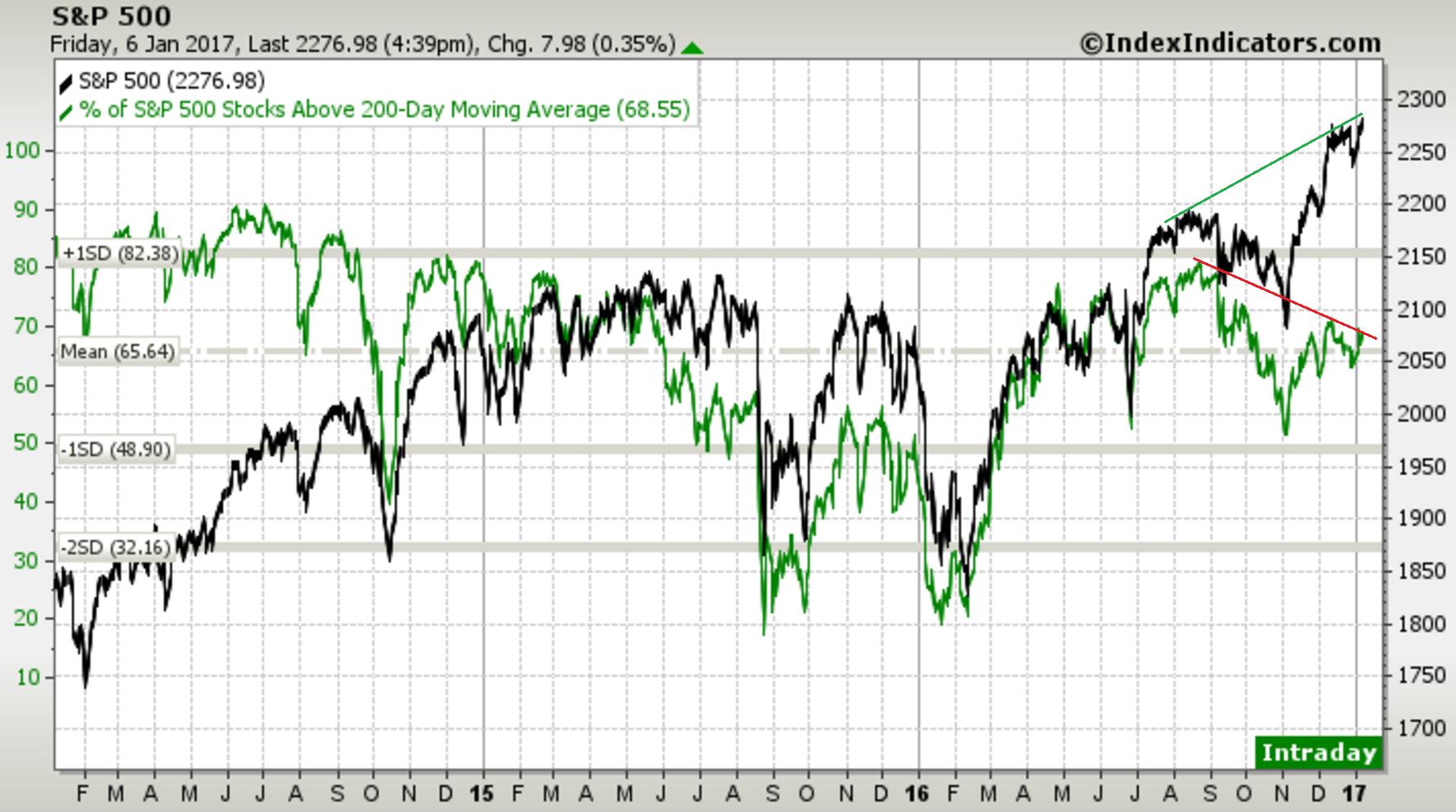 SPX bearish divergence.png