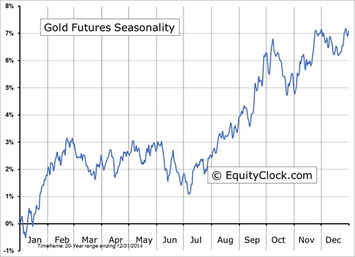 Goldseasonality